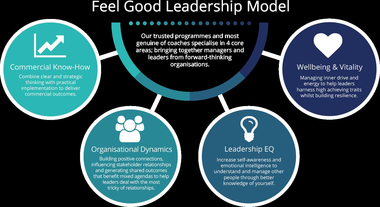 Feel Good Leadership Model Diagram